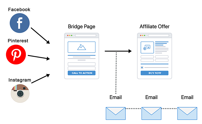 affiliate offer landing bridge page for high converting affiliate marketing sales